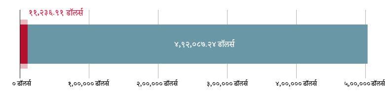 US$११,३२६.९१ खर्च; US$४९२,०८७.२४ राहिले