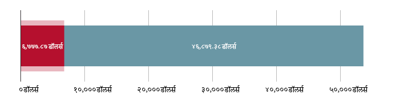 US$६७७७.८७ खर्च; US$४६,८७९.३८ राहिले