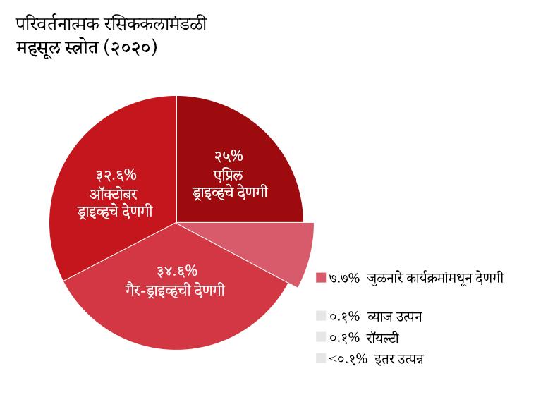 OTW महसूल: एप्रिल ड्रायव्हिंग देणग्या: २५.०%. ऑक्टोबर ड्राइव्हचे देणग्या: ३२.६%. गैर-ड्राइवची देणगी: ३४.६%. जुळणारे कार्यक्रमांमधून देणगी: ७.४%. व्याज उत्पन्न: ०.१%. रॉयल्टी: ०.१%. इतर उत्पन्न: <०.१%
