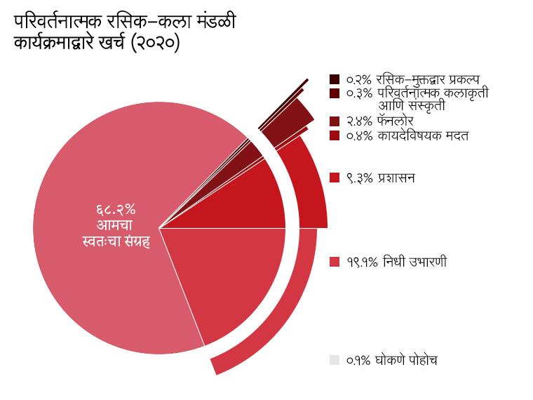 कार्यक्रमाप्रमाणे खर्च: AO3(आमचा स्वत:चा संग्रह): ६८.२%.रसिक-मुक्तद्वार प्रकल्प: ०.२%.परिवर्तनात्मक कलाकृती व संस्कृती: ०.३%. फॅनलोर: २.४%. कायदेशीर मदत: ०.४%. घोकणे पोहोच: ०.१%. प्रशासन: ९.३%. निधी उभारणे: १९.१%.