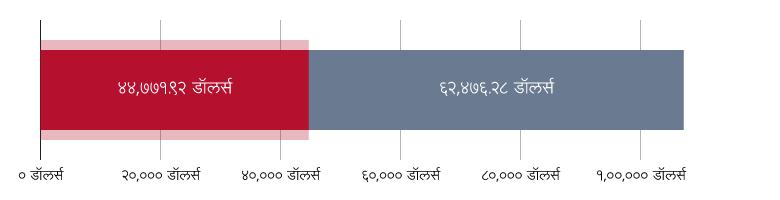 US$४४,७७१.९२ खर्च; US$६२,४७६.२८ राहिले