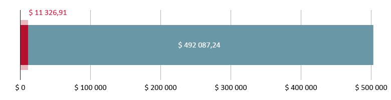 $ 11 326,91 brukt; $ 492 087,24 gjenstår