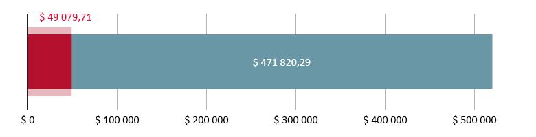$ 49 079,71 donert; $ 471 820,29 gjenstår