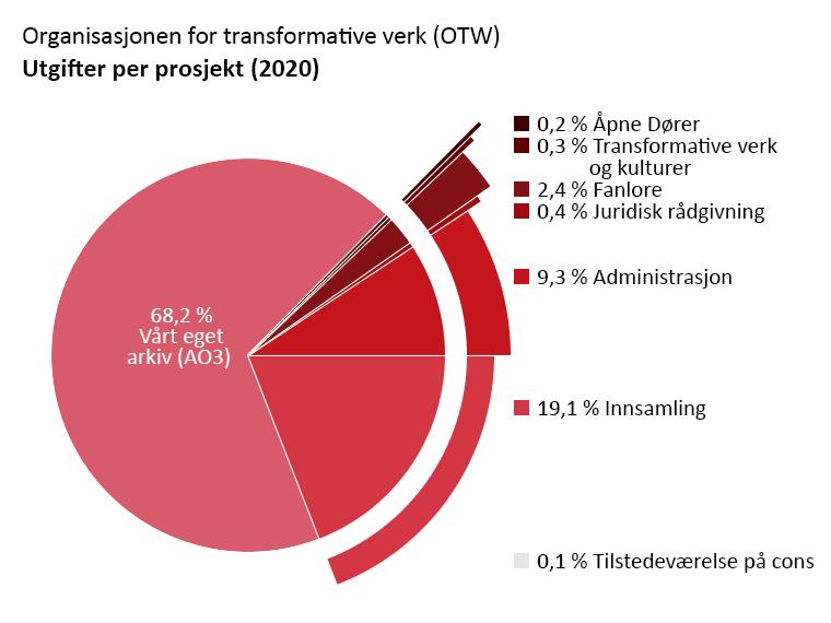 Utgifter sortert etter prosjekt: Vårt eget arkiv: 68,2%. Åpne Dører: 0,2%. Transformative verk og kulturer: 0,3%. Fanlore: 2,4%. Juridisk rådgivning: 0,4%. Tilstedeværelse på cons: 0,1%. Administrasjon: 9,3%. Innsamling: 19,1%.