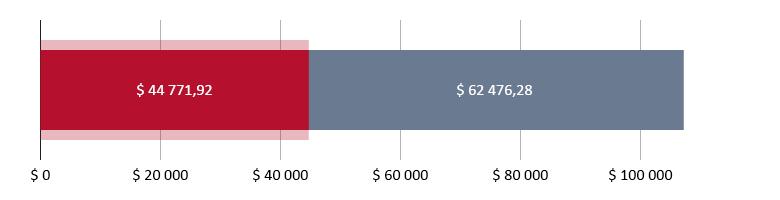 $ 44 771,92 brukt; $ 62 476,28 gjenstår