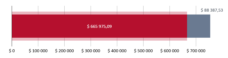 $ 665 975,09 donert; $ 88 387,53 gjenstår