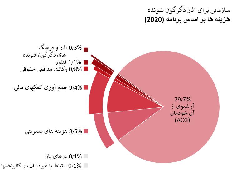 هزینه های بر اساس برنامه: Archive of Our Own (آرشیوی از آن خودمان: 79/7%. Open Doors (درهای باز): 0/1%. Transformative Works and Cultures (مجله آثار و فرهنگ های دگرگون شونده): 0/3%. Fanlore (فنلور): 1/1%. Legal Advocacy (وکالت مدافعی حقوقی): 0/8%. Con Outreach (ارتباط با هواداران در کانونشن ها): 0/1%. Admin (مدیریت): 8/5%. Fundraising (جمع آوری کمک های مالی): 9/4%.