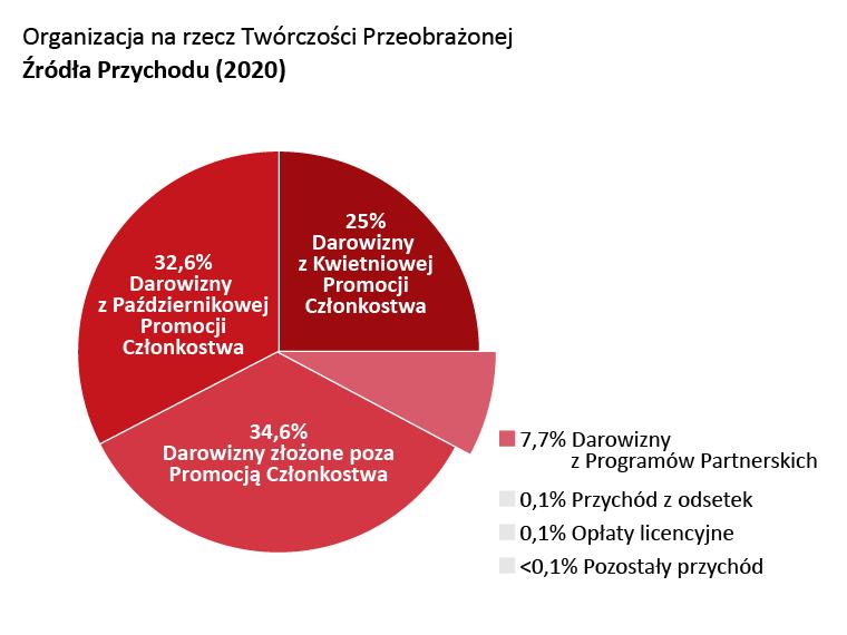 Przychód OTW: Darowizny z Kwietniowej promocji członkostwa: 25,0%. Darowizny z Październikowej promocji członkostwa: 32,6%. Darowizny złożone poza promocją członkostwa: 34,6%. Darowizny z programów partnerskich: 7,4%. Przychód z odsetek: 0,1%. Opłaty licencyjne: 0,1%. Pozostały przychód: <0,1%