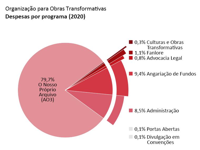 Despesas por programa: O Nosso Próprio Arquivo (AO3): 79,7%, Portas Abertas: 0,1%, Culturas e Obras Transformativas: 0,3%, Fanlore: 1,1%, Advocacia Legal: 0,8%, Divulgação em Convenções: 0,1%, Administração: 8,5%, Angariação de Fundos: 9,4%