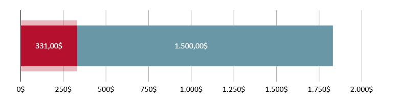 331,00$ gastos; restam 1.500,00$