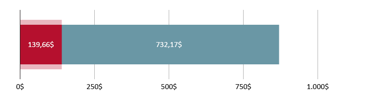 139,66$ gastos; restam 732,17$