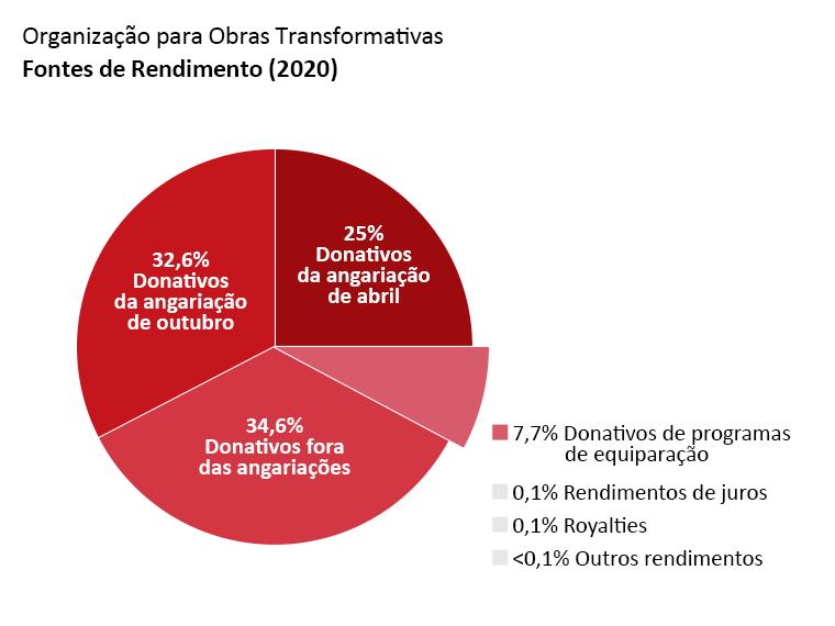 Receita da OTW: doações da angariação de abril: 25,0%. Doações da angariação de outubro: 32,6%. Donativos fora das angariações: 34,6%. Donativos de programas de equiparação: 7,4%. Rendimentos de juros: 0,1%. Royalties: 0,1%. Outros rendimentos: <0,1%