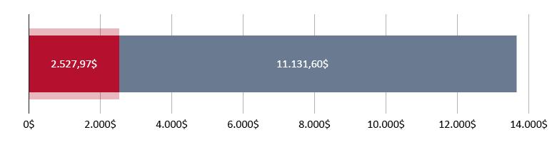 2.527,97$ gastos; restam 11.131,60$