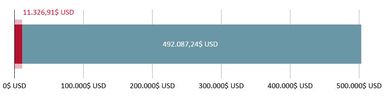 11.326,91$ USD cheltuiți; 492.087,24$ USD rămași
