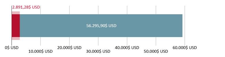 2.891,28$ USD cheltuiți; 56.295,90$ USD rămași