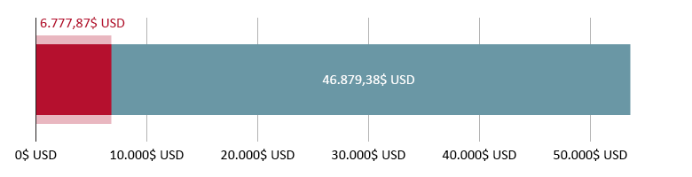 6.777,87$ USD cheltuiți; 46.879,38$ USD rămași