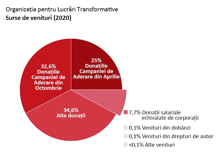 Veniturile OTW: Donațiile Campaniei de Aderare din Aprilie: 25,0%. Donațiile Campaniei de Aderare din Octombrie: 32,6%. Alte donații: 34,6%. Donații salariale echivalate de corporații: 7,4%. Venituri din dobânzi: 0,1%. Alte venituri: <0,1%.