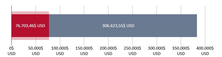 76.703,46$ USD cheltuiți; 306.623,55$ USD rămași