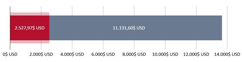 2.527,97$ USD cheltuiți; 11.131,60$ USD rămași