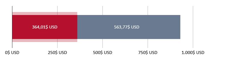 364,01$ USD cheltuiți; 563,77$ USD rămași