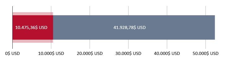 10.475,36$ USD cheltuiți; 41.928,78$ USD rămași
