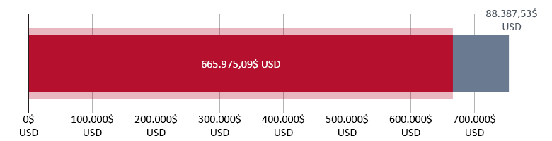 665.975,09$ USD donați; 88.387,53$ USD rămași