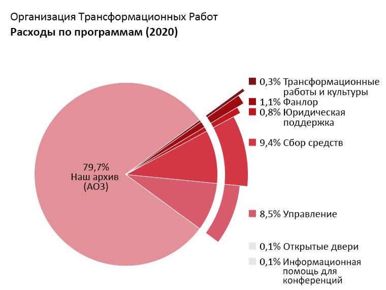 Расходы по программам: Archive of Our Own (AO3 – Наш Архив): 79,7%; Open Doors (Открытые двери): 0,1%; Transformative Works and Cultures (Трансформационные работы и культуры): 0,3%; Fanlore (Фанлор): 1,1%; Legal Advocacy (Юридическая поддержка): 0,8%; Con Outreach (Информационная помощь для конференций): 0,1%; Admin (Управление): 8,5%; Fundraising (Сбор средств): 9,4%.