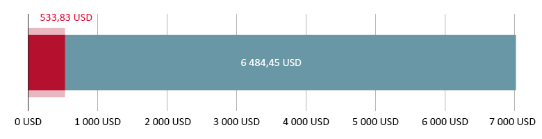 потрачено 533,83 USD; остаток 6 484,45 USD
