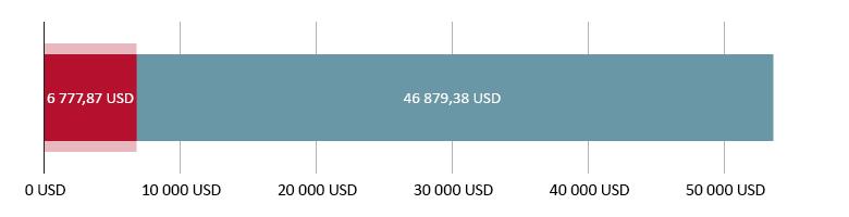 потрачено 6 777,87 USD; остаток 46 879,38 USD