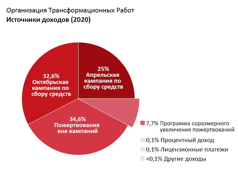Доходы OTW: апрельская кампания по сбору средств: 25,0%. Октябрьская кампания по сбору средств: 32,6%. Пожертвования вне кампаний: 34,6%. Программа соразмерного увеличения пожертвований: 7,4%; Прибыль по процентам: 0,1%. Лицензионные платежи: 0,1%, Прочие доходы: <0.1% .