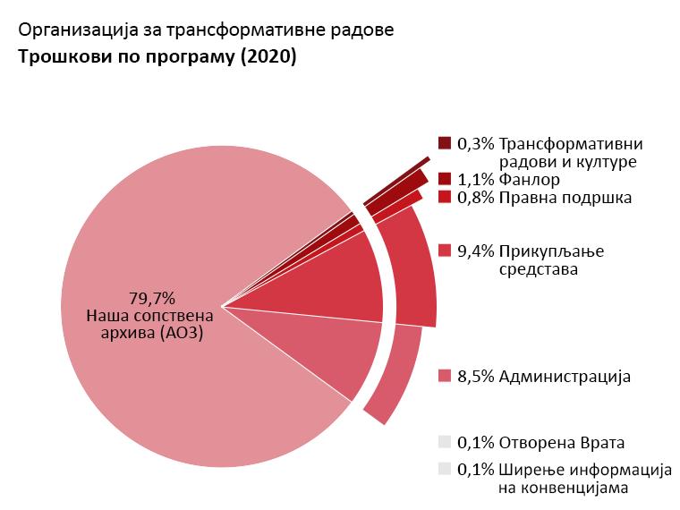 Трошкови по програму: Наша сопствена архива: 79,7%. Отворена Врата: 0,1%. Трансформативни радови и културе: 0,3%. Фанлор: 1,1%. Правна подршка: 0,8%. Ширење информација на конвенцијама: 0,1%. Администрација:8,5%. Прикупљање средстава: 9,4%.
