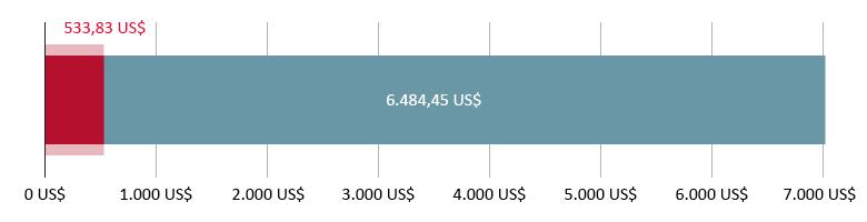 Потрошено је 533,83 долара; остало је 6.484,45 долара left