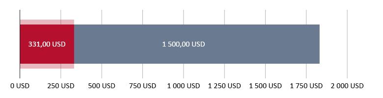 utratené 331,00 USD; zostatok 1 500,00 USD