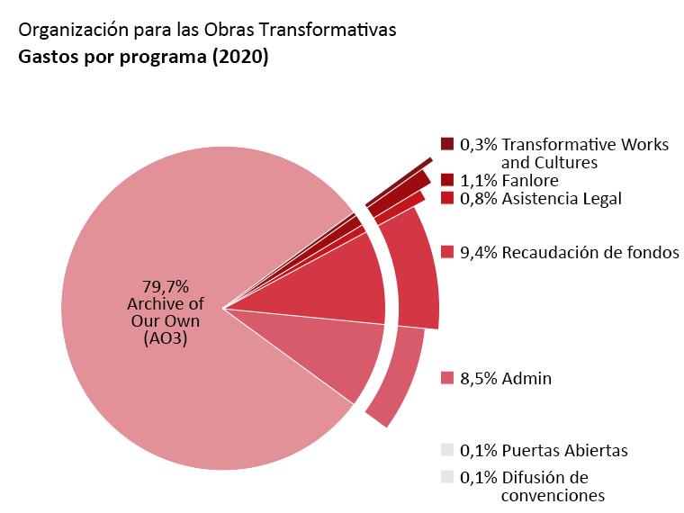 Gastos por programa: Archive of Our Own – AO3 (Un Archivo Propio): 79,7%. Open Doors (Puertas Abiertas): 0,1%. Transformative Works and Cultures (Obras y Culturas Transformativas): 0,3%. Fanlore: 1,1%. Legal Advocacy (Asistencia Legal): 0,8%. Con Outreach (Difusión de Convenciones): 0,1%. Administración: 8,5%. Recaudación de fondos: 9,4%.