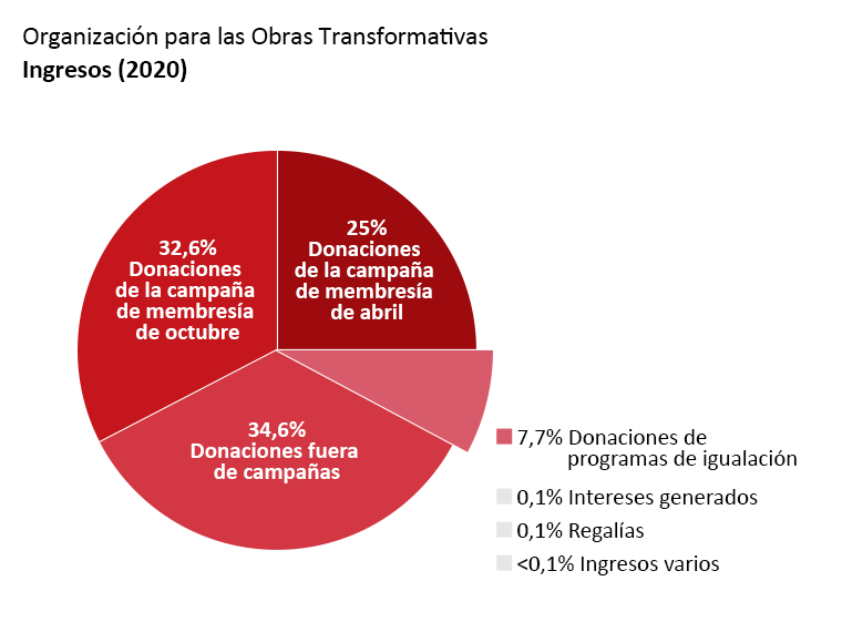 Ingresos de la OTW: Donaciones de la campaña membresía de abril: 25,0%. Donaciones de la campaña membresía de octubre: 32,6%. Donaciones fuera de campañas: 34,6%. Donaciones de programas de igualación: 7,4%. Intereses generados: 0,1%. Regalías: 0,1%. Otros Ingresos: <0,1%