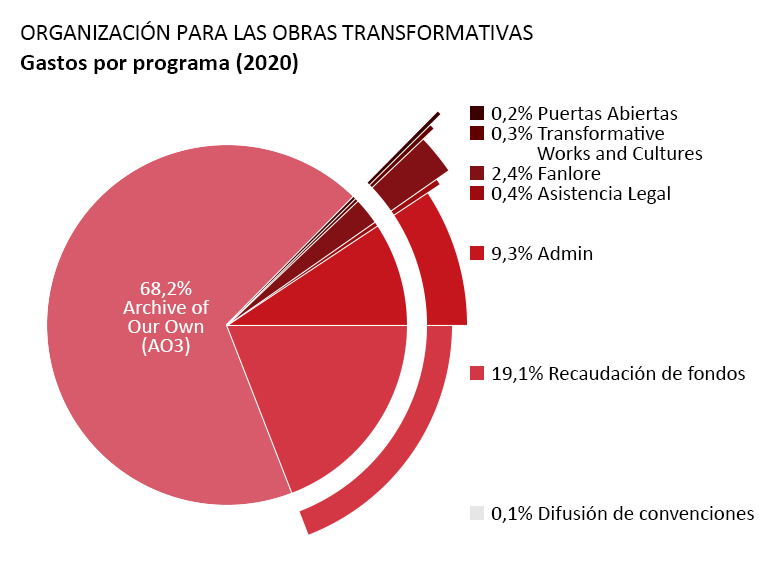 Gastos por programa: Archive of Our Own – AO3 (Un Archivo Propio): 68,2%. Open Doors (Puertas Abiertas): 0,2%. Transformative Works and Cultures (Obras y Culturas Transformativas): 0,3%. Fanlore: 2,4%. Legal Advocacy (Asistencia Legal): 0,4%. Con Outreach (Difusión de Convenciones): 0,1%. Administración: 9,3%. Recaudación de fondos: 19,1%.
