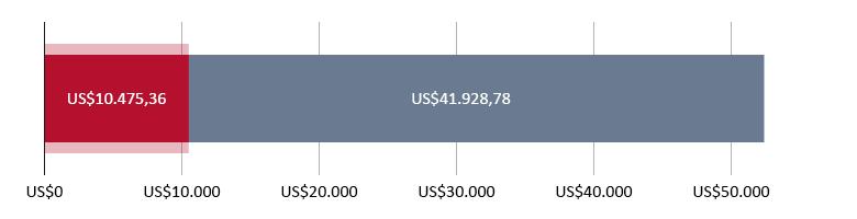 US$10.475,36 gastados; quedan US$41.928,78