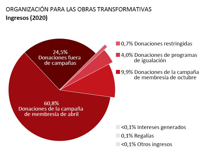 Ingresos de la OTW: Donaciones de la campaña membresía de abril: 60,8%. Donaciones de la campaña membresía de octubre: 9,9%. Donaciones fuera de campañas: 24,5%. Donaciones de programas de igualación: 4,0%. Intereses generados: <0,1%. Regalías: 0,1%. Otros Ingresos: <0,1%. Donaciones restringidas: 0,7%