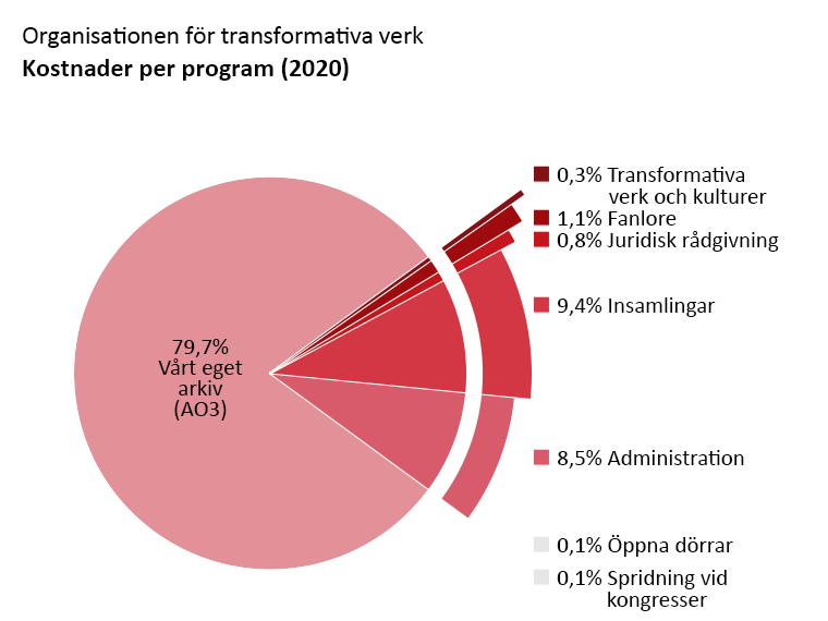 Utgifter program för program: Archive of Our Own - AO3 (Vårt Eget Arkiv):79,7%, Öppna Dörrar: 0,1%. Transformative Works and Cultures (Transformativa verk och kulturer): 0,3%. Fanlore: 1,1%. Juridisk rådgivning: 0,8%. Con Outreach: 0,1%. Administration: 8,5%. Insamlingar: 9,4%.