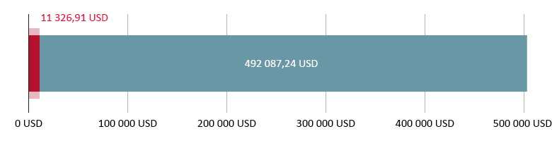 11 326,91 USD spenderade, 492 087,24 USD kvar