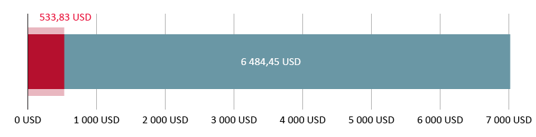 533,83 USD spenderade, 6 484,45 USD kvar