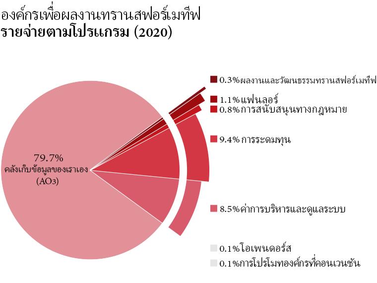 รายจ่ายตามโปรแกรม: คลังเก็บข้อมูลของเราเอง: 79.7%, โอเพนดอร์ส: 0.1%, ผลงานและวัฒนธรรมทรานสฟอร์เมทีฟ: 0.3%, แฟนลอร์: 1.1%, ฝ่ายการสนับสนุนทางกฎหมาย: 0.8%, การโปรโมทองค์กรที่คอนเวนชัน: 0.1%, แอดมิน: 8.5%, การระดมทุน: 9.4%