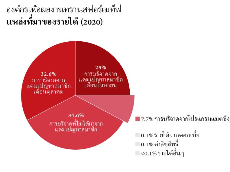 รายได้ของ OTW: เงินบริจาคจากแคมเปญหาสมาชิกเดือนเมษายน: 25.0%, เงินบริจาคจากแคมเปญหาสมาชิกเดือนตุลาคม: 32.6%, เงินบริจาคที่ไม่ได้มาจากแคมเปญหาสมาชิก: 34.6%, เงินบริจาคจากโปรแกรมแมตชิ่ง: 7.4%, รายได้จากดอกเบี้ย: 0.1%, ค่าลิขสิทธิ์: 0.1%, รายได้อื่นๆ: <0.1%