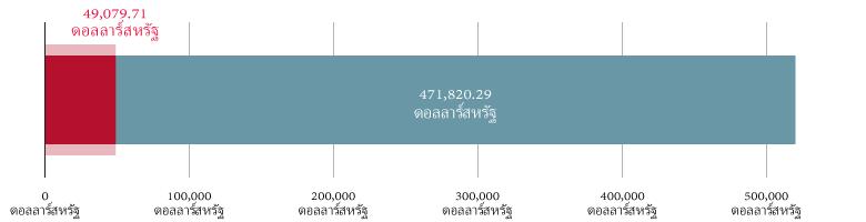 ได้รับเงินบริจาคทั้งหมด $49,079.71 ดอลล่าร์สหรัฐ; คงเหลือ $471,820.29 ดอลล่าร์สหรัฐ