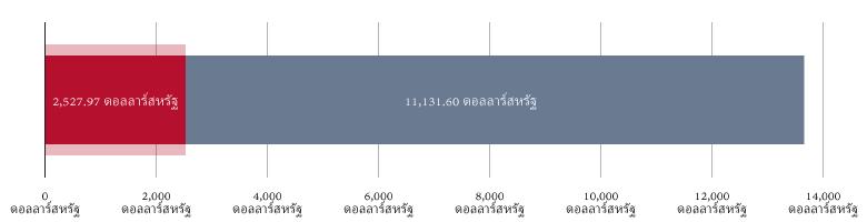 ใช้ไป 2,527.97 ดอลลาร์สหรัฐ; คงเหลือ 11,131.60 ดอลลาร์สหรัฐ