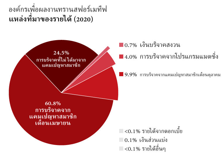 รายได้ของ OTW: เงินบริจาคจากแคมเปญหาสมาชิกเดือนเมษายน: 60.8%, เงินบริจาคจากแคมเปญหาสมาชิกเดือนตุลาคม: 9.9%, เงินบริจาคที่ไม่ได้มาจากแคมเปญหาสมาชิก: 24.5%, เงินบริจาคจากโปรแกรมแมตชิ่ง: 4.0%, รายได้จากดอกเบี้ย: <0.1%, ค่าลิขสิทธิ์: 0.1%, รายได้อื่นๆ: <0.1%, เงินบริจาคสงวน: 0.7%