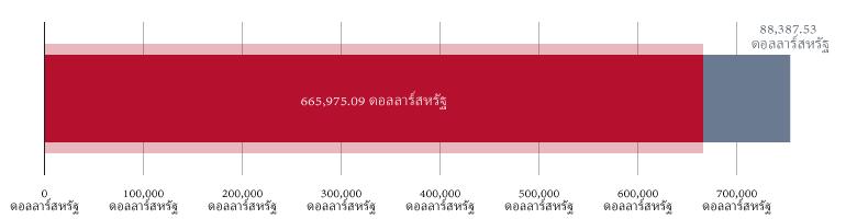 บริจาคไป 665,975.09 ดอลลาร์สหรัฐ; คงเหลือ 88,387.53 ดอลลาร์สหรัฐ