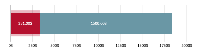 331,00 ABD$ harcandı; 1500,00 ABD$ kaldı