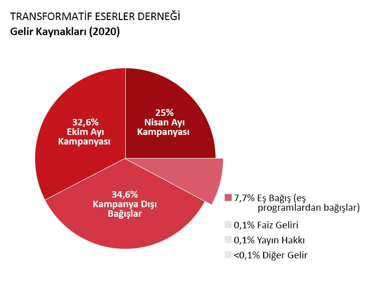 OTW geliri: Nisan Kampanyasında yapılan bağışlar: %25.0. Ekim Kampanyasında yapılan bağışlar: %32.6. Kampanya olmayan bağışlar: %34.6. Eşleşen programlardan bağışlar: %7.4. Faiz geliri: % 0.1. Telif Ücretleri: % 0.1. Diğer Gelirler:<%0.1.