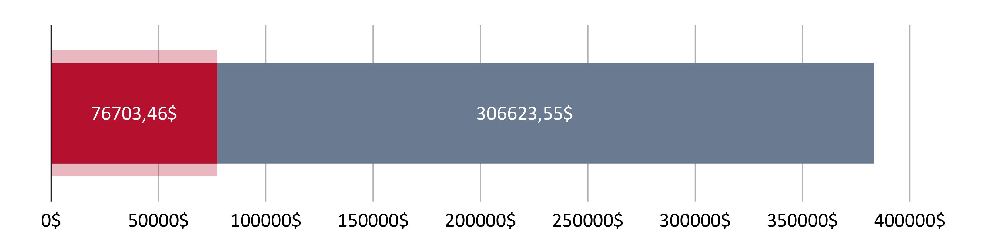 76703,46$ $ harcandı; 306623,55$ kaldı